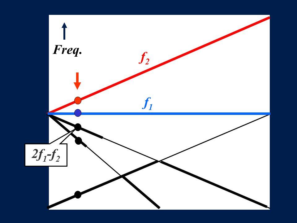 f 2 Freq. f1f1 2f1-f22f1-f2