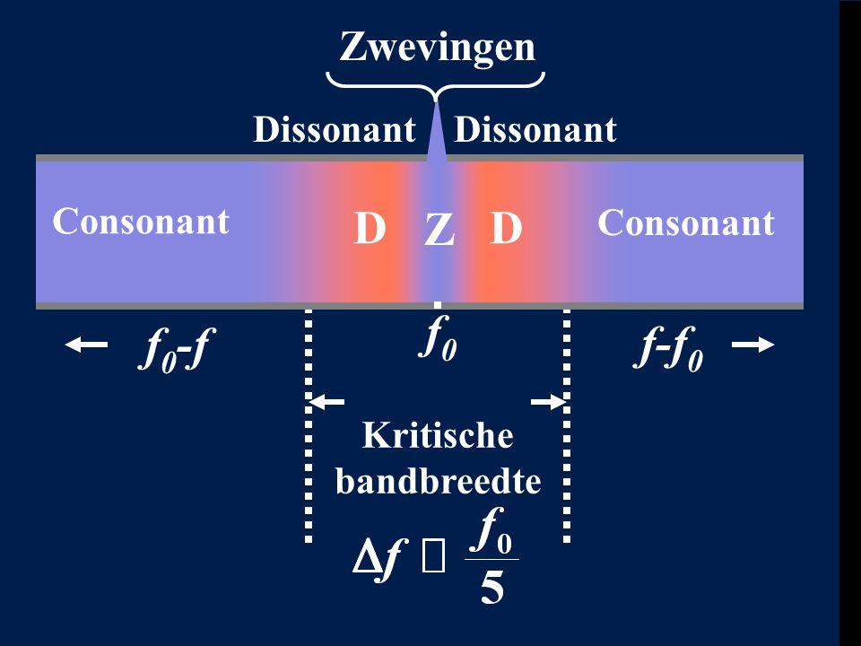 Zwevingen Dissonant Consonant DD Z Kritische bandbreedte f 0 Consonant f-f 0 f 0 -f