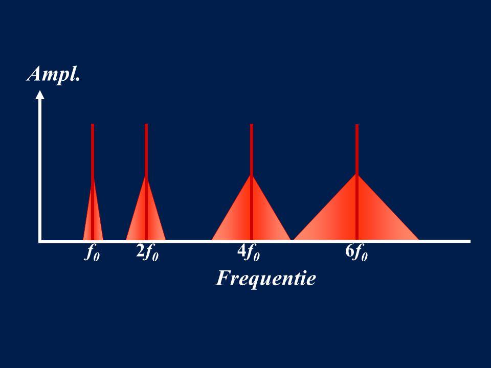 Ampl. Frequentie f 0 2f 0 4f 0 6f 0