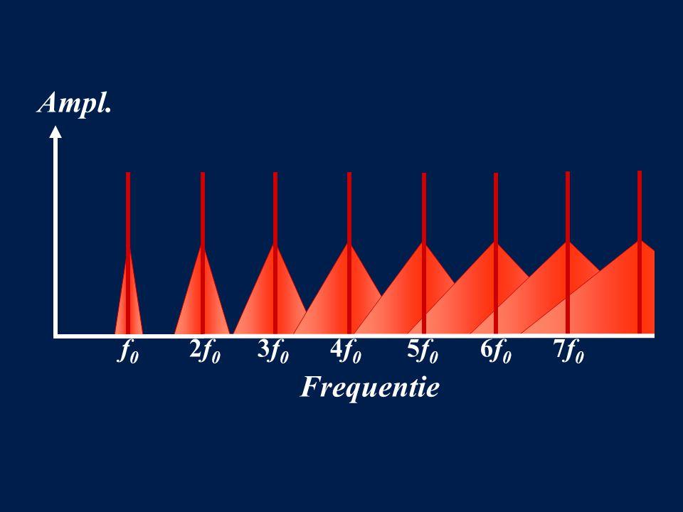 Ampl. Frequentie f 0 2f 0 3f 0 4f 0 5f 0 6f 0 7f 0