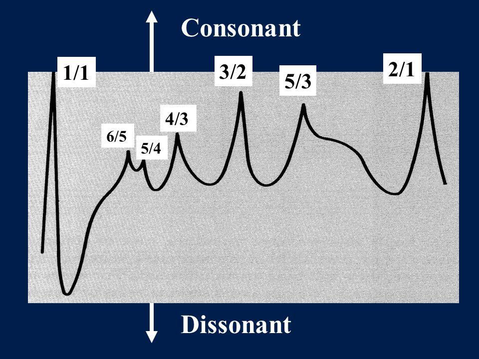 Consonant Dissonant 6/5 5/4 4/3 1/1 3/2 5/3 2/1