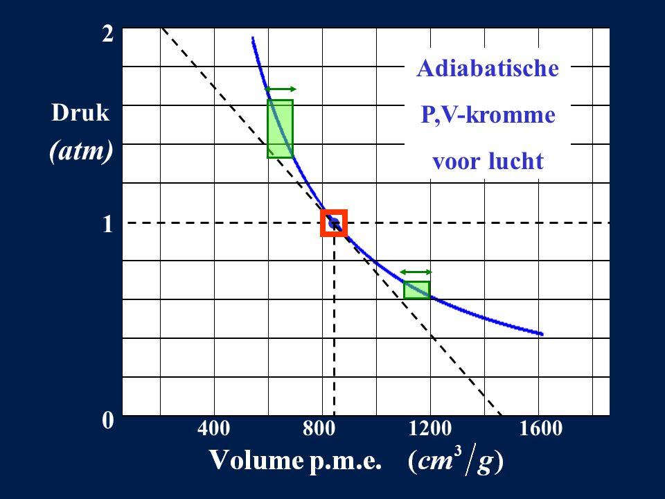 2 Druk (atm) 1 0 400 800 1200 1600 Adiabatische P,V-kromme voor lucht