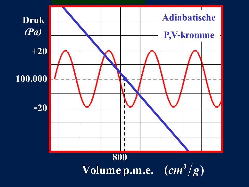 +20 100.000 - 20 800 Druk (Pa) Adiabatische P,V-kromme