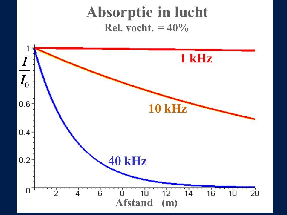 1 kHz 10 kHz 40 kHz Afstand (m) Absorptie in lucht Rel. vocht. = 40%