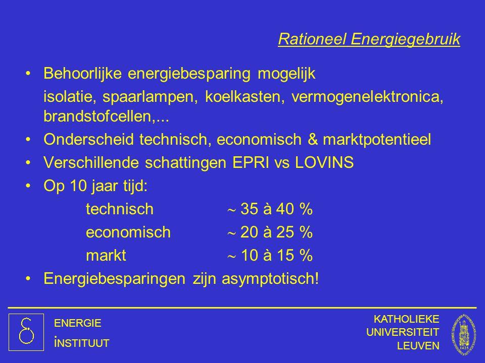 ENERGIE INSTITUUT KATHOLIEKE UNIVERSITEIT LEUVEN Rationeel Energiegebruik Behoorlijke energiebesparing mogelijk isolatie, spaarlampen, koelkasten, ver