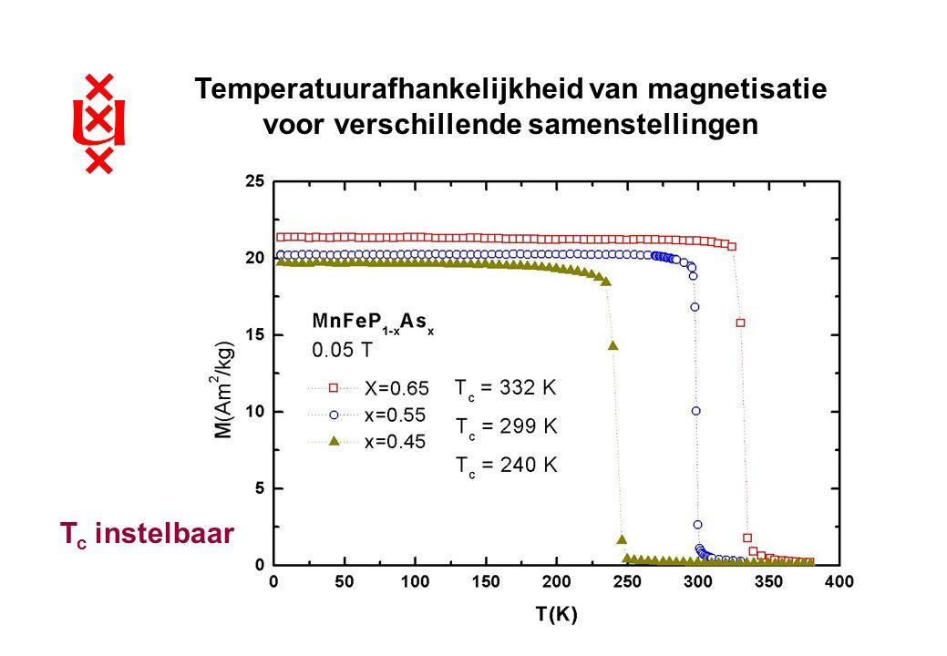 Winterweekend 18-3-05 Temperatuurafhankelijkheid van magnetisatie voor verschillende samenstellingen T c instelbaar