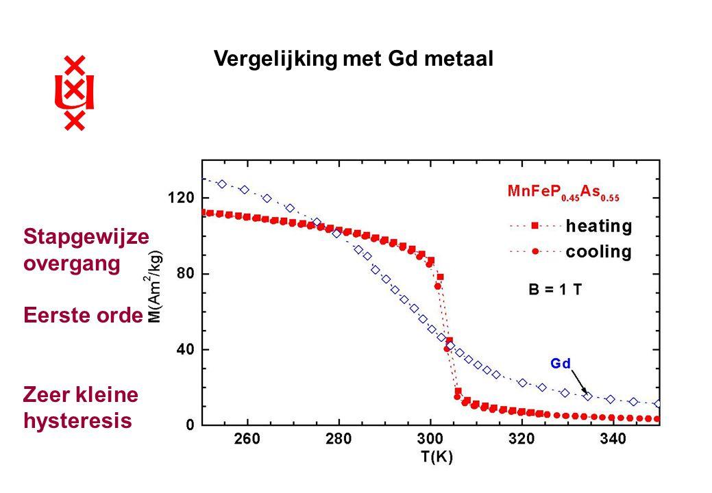 Winterweekend 18-3-05 Vergelijking met Gd metaal Stapgewijze overgang Eerste orde Zeer kleine hysteresis