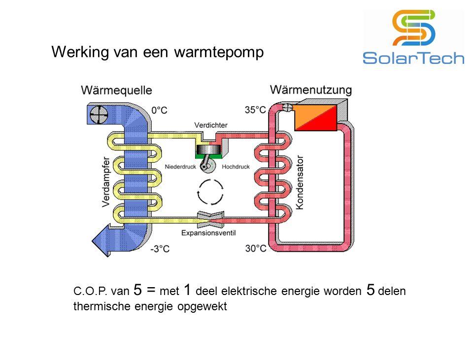 Werking van een warmtepomp C.O.P. van 5 = met 1 deel elektrische energie worden 5 delen thermische energie opgewekt