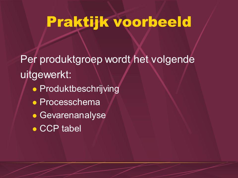 Praktijk voorbeeld Per produktgroep wordt het volgende uitgewerkt: Produktbeschrijving Processchema Gevarenanalyse CCP tabel