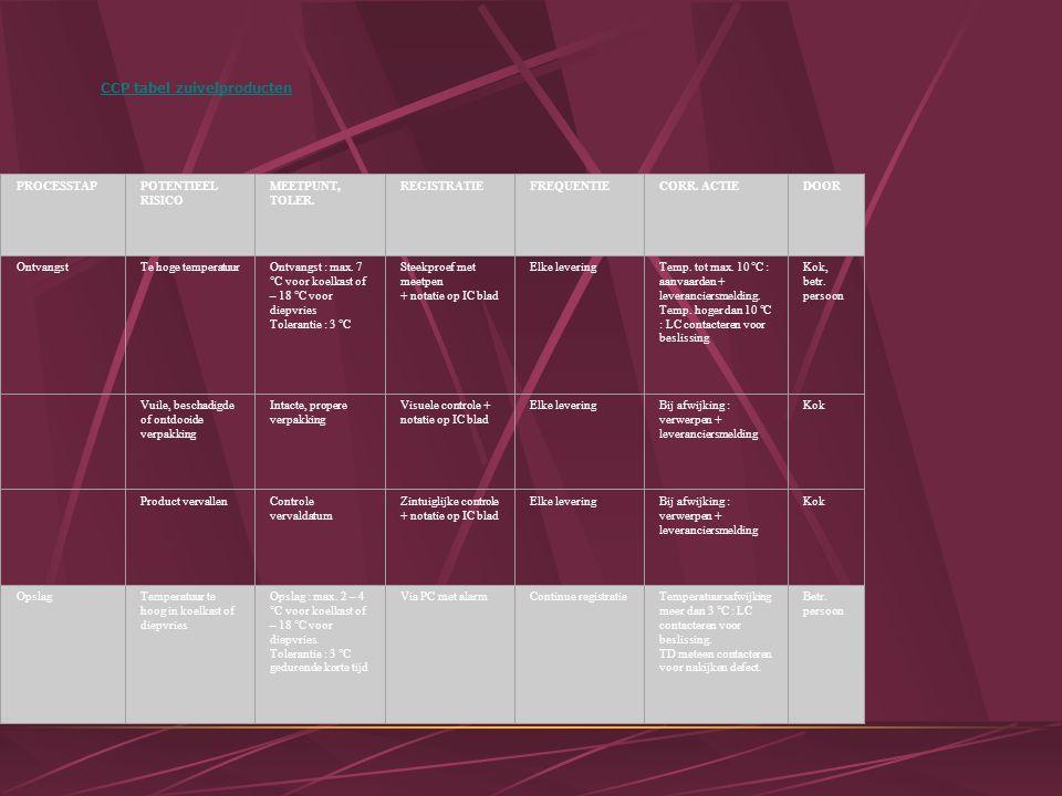 CCP tabel zuivelproducten PROCESSTAPPOTENTIEEL RISICO MEETPUNT, TOLER.