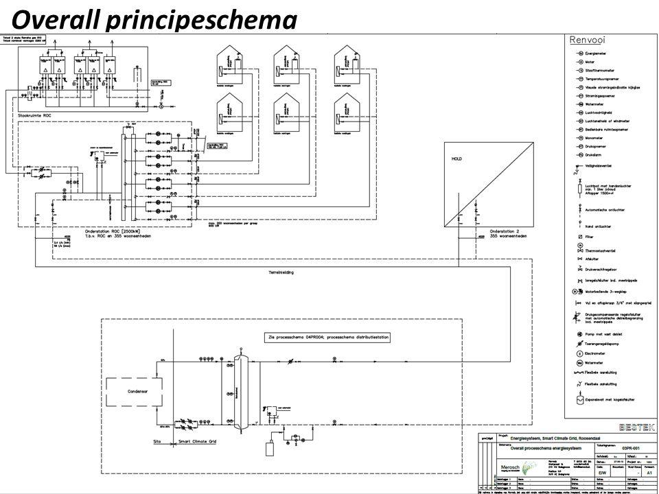 Overall principeschema