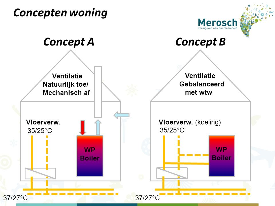 Vloerverw. WP Boiler Ventilatie Natuurlijk toe/ Mechanisch af Vloerverw. (koeling) WP Boiler Ventilatie Gebalanceerd met wtw Concepten woning Concept