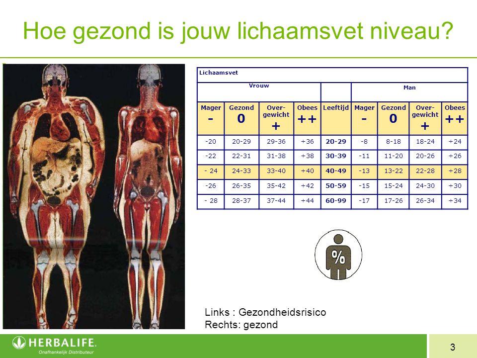 3 Hoe gezond is jouw lichaamsvet niveau? Links : Gezondheidsrisico Rechts: gezond Lichaamsvet Vrouw Man Mager - Gezond 0 Over- gewicht + Obees ++ Leef