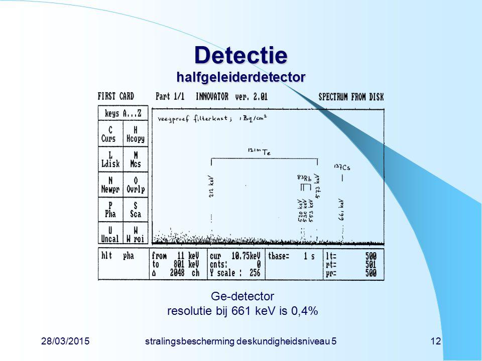 28/03/2015stralingsbescherming deskundigheidsniveau 512 Detectie halfgeleiderdetector Ge-detector resolutie bij 661 keV is 0,4%