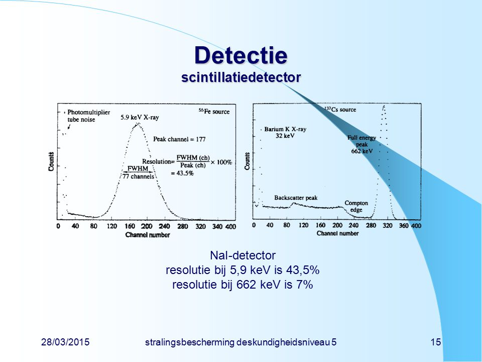 28/03/2015stralingsbescherming deskundigheidsniveau 515 Detectie scintillatiedetector NaI-detector resolutie bij 5,9 keV is 43,5% resolutie bij 662 ke
