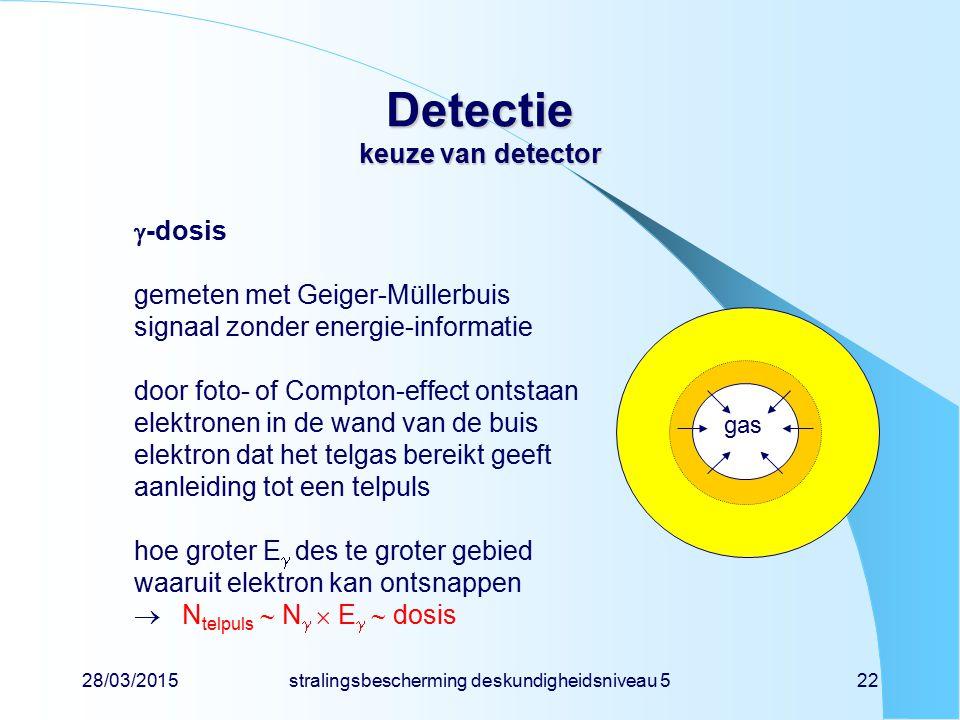 28/03/2015stralingsbescherming deskundigheidsniveau 522 Detectie keuze van detector  -dosis gemeten met Geiger-Müllerbuis signaal zonder energie-info