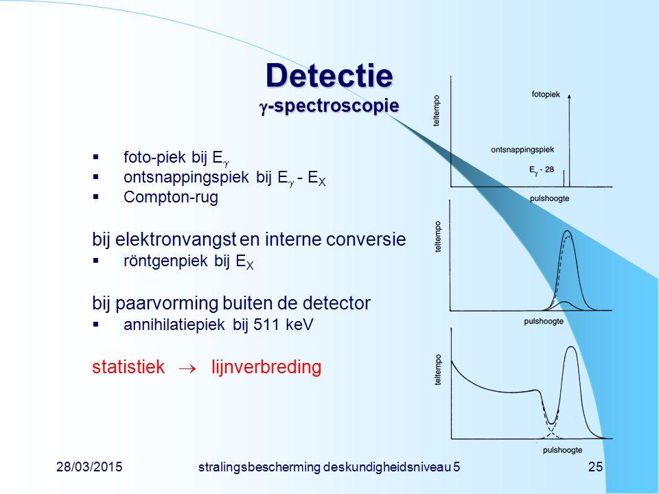 28/03/2015stralingsbescherming deskundigheidsniveau 525 Detectie  -spectroscopie  foto-piek bij E   ontsnappingspiek bij E  - E X  Compton-rug b