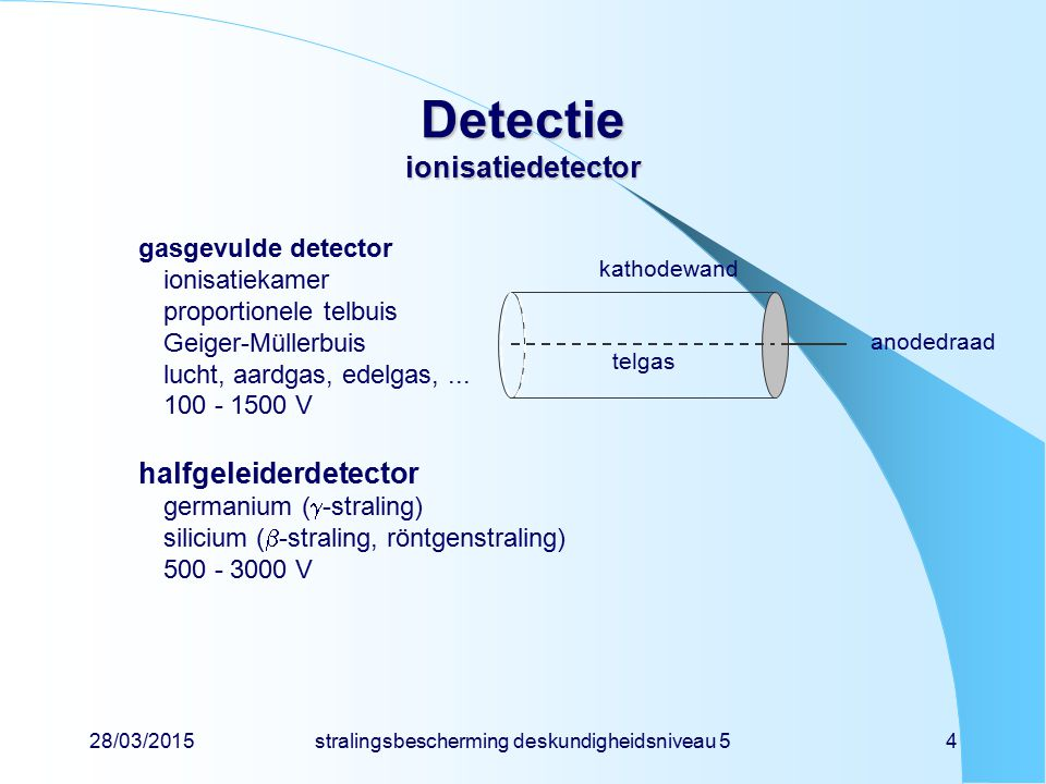 28/03/2015stralingsbescherming deskundigheidsniveau 55 Detectie ionisatie gasatoom positief ion negatief elektron ioniserende straling kathodewand anodedraad ionisatie-energie = 34 eV