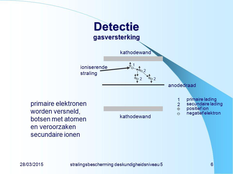 28/03/2015 stralingsbescherming deskundigheidsniveau 5 7 Detectie invloed van anodespanning I.recombinatiegebied II.ionisatiekamergebied III.proportioneel gebied IV.onvolledig proportioneel V.Geiger-Müllergebied VI.gasontladingsgebied III III IV V VI  -deeltje  -deeltje