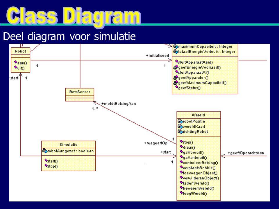 Deel diagram voor simulatie