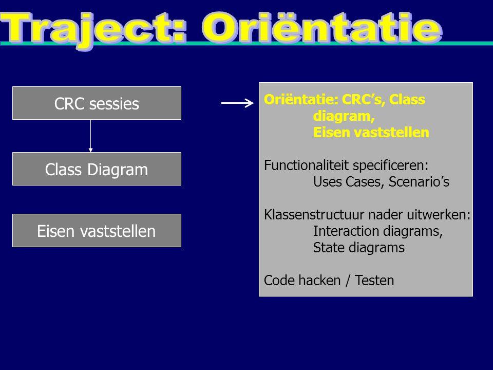 CRC sessies Oriëntatie: CRC's, Class diagram, Eisen vaststellen Functionaliteit specificeren: Uses Cases, Scenario's Klassenstructuur nader uitwerken: Interaction diagrams, State diagrams Code hacken / Testen Class Diagram Eisen vaststellen