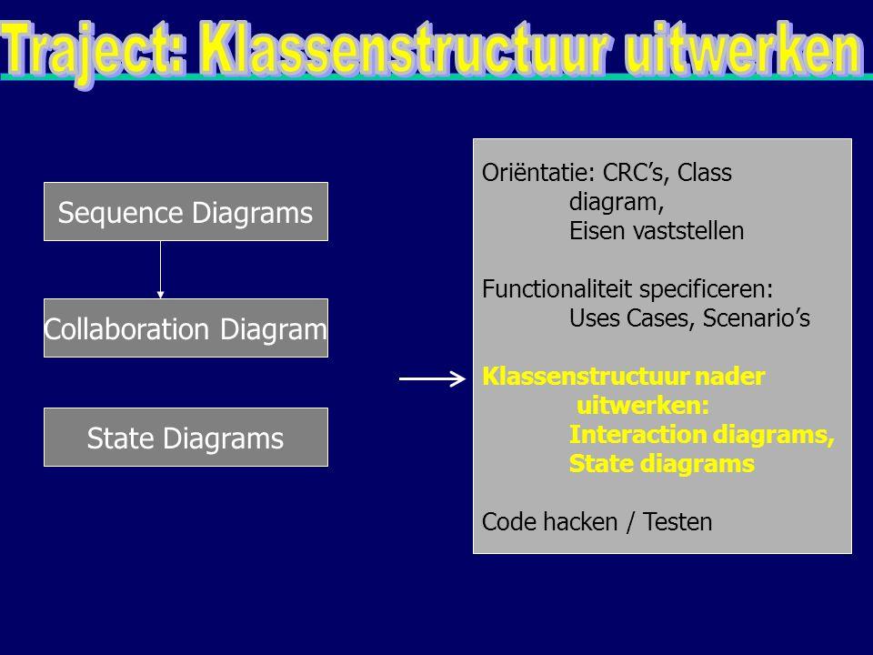 Iedere groep klassen moet afzonderlijk getest worden Oriëntatie: CRC's, Class diagram, Eisen vaststellen Functionaliteit specificeren: Uses Cases, Scenario's Klassenstructuur nader uitwerken: Interaction diagrams, State diagrams Code hacken / Testen Systeemtest Acceptatietest Eventueel volgende increment beginnen.