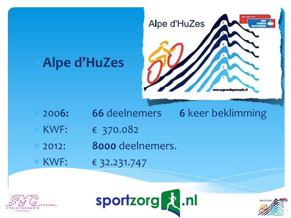  Alpe d'HuZes  2006: 66 deelnemers6 keer beklimming  KWF: € 370.082  2012:8000 deelnemers.