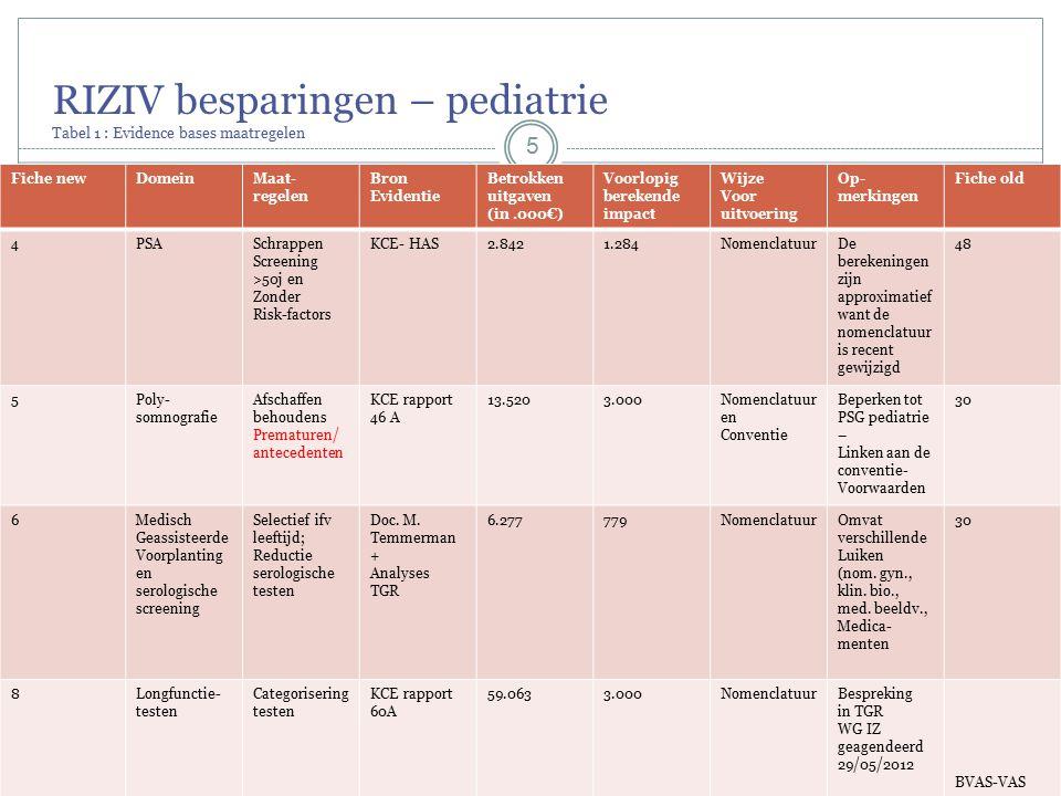 RIZIV besparingen – pediatrie Tabel 1 : Evidence bases maatregelen 5 Fiche newDomeinMaat- regelen Bron Evidentie Betrokken uitgaven (in.000€) Voorlopig berekende impact Wijze Voor uitvoering Op- merkingen Fiche old 4PSASchrappen Screening >50j en Zonder Risk-factors KCE- HAS2.8421.284NomenclatuurDe berekeningen zijn approximatief want de nomenclatuur is recent gewijzigd 48 5Poly- somnografie Afschaffen behoudens Prematuren/ antecedenten KCE rapport 46 A 13.5203.000Nomenclatuur en Conventie Beperken tot PSG pediatrie – Linken aan de conventie- Voorwaarden 30 6Medisch Geassisteerde Voorplanting en serologische screening Selectief ifv leeftijd; Reductie serologische testen Doc.