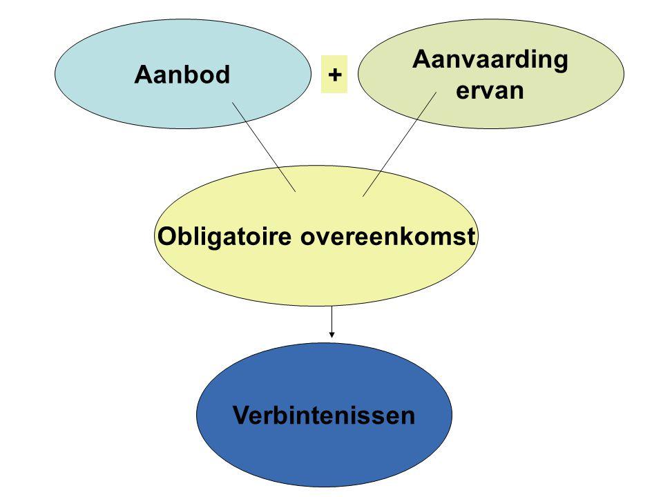 Aanvaarding ervan Aanbod + Obligatoire overeenkomst Verbintenissen