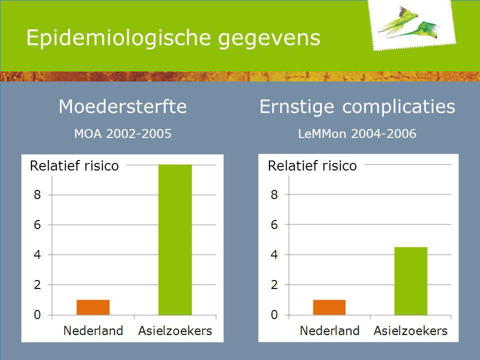 Epidemiologische gegevens Moedersterfte MOA 2002-2005 Ernstige complicaties LeMMon 2004-2006 Relatief risico