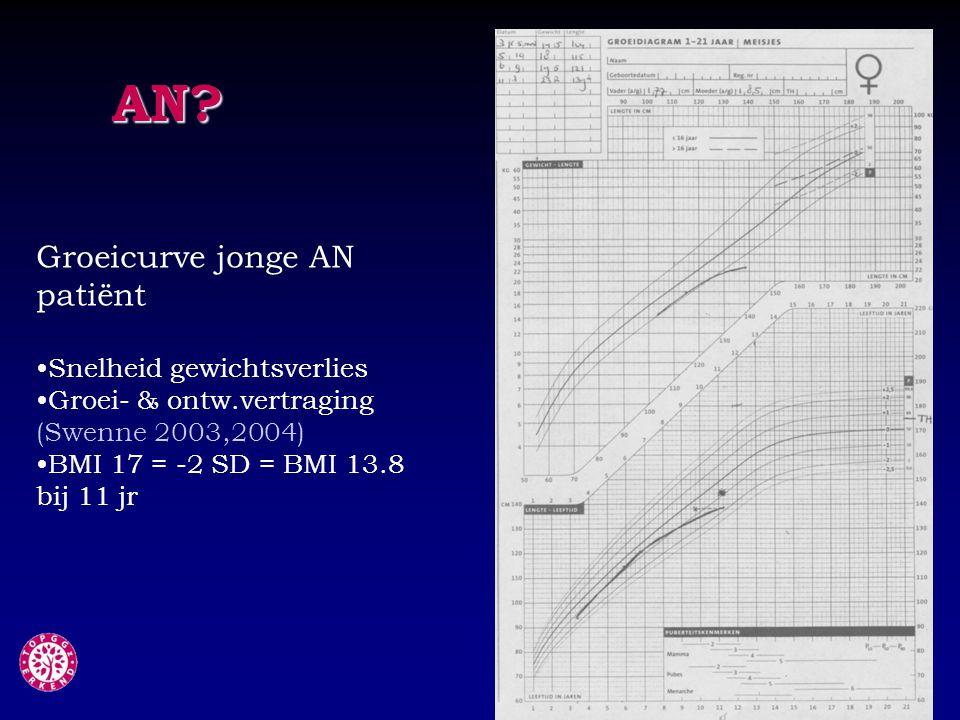 Groeicurve jonge AN patiënt Snelheid gewichtsverlies Groei- & ontw.vertraging (Swenne 2003,2004) BMI 17 = -2 SD = BMI 13.8 bij 11 jr AN?