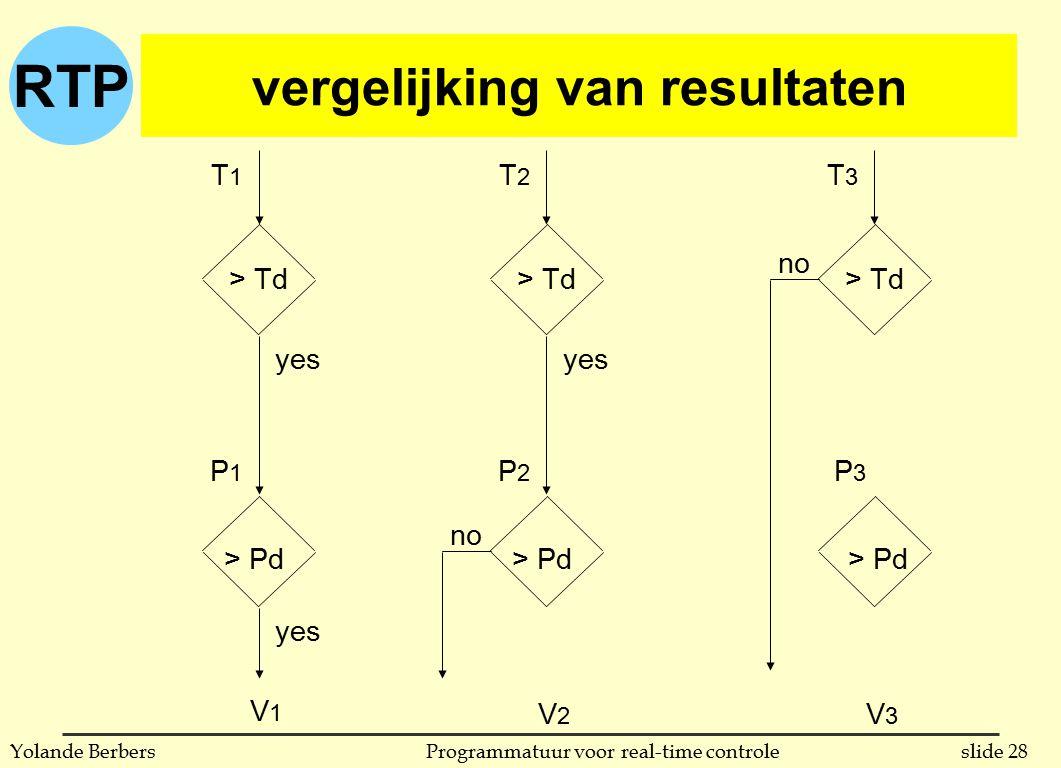 RTP slide 28Programmatuur voor real-time controleYolande Berbers vergelijking van resultaten yes no > Td T3T3 T2T2 T1T1 > Pd P1P1 P2P2 P3P3 V1V1 V2V2 V3V3
