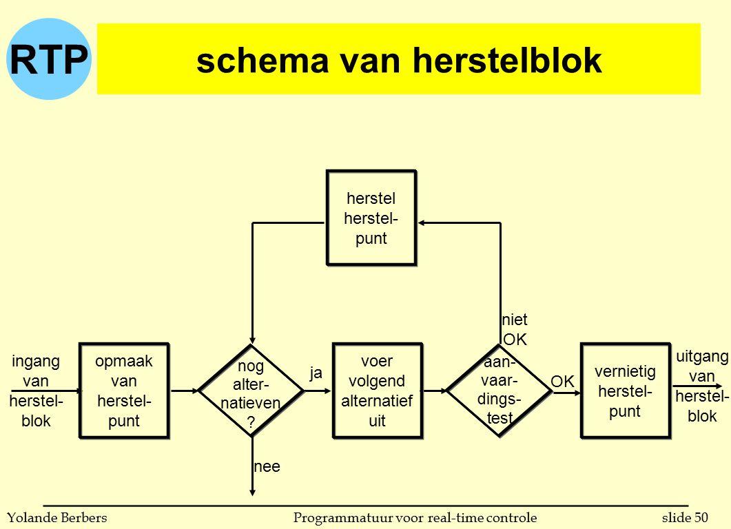 RTP slide 50Programmatuur voor real-time controleYolande Berbers schema van herstelblok ingang van herstel- blok opmaak van herstel- punt nog alter- natieven .