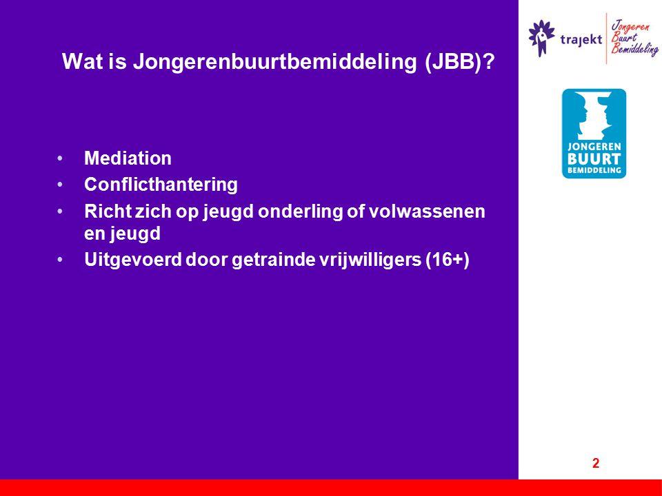 Wat is Jongerenbuurtbemiddeling (JBB)? Mediation Conflicthantering Richt zich op jeugd onderling of volwassenen en jeugd Uitgevoerd door getrainde vri