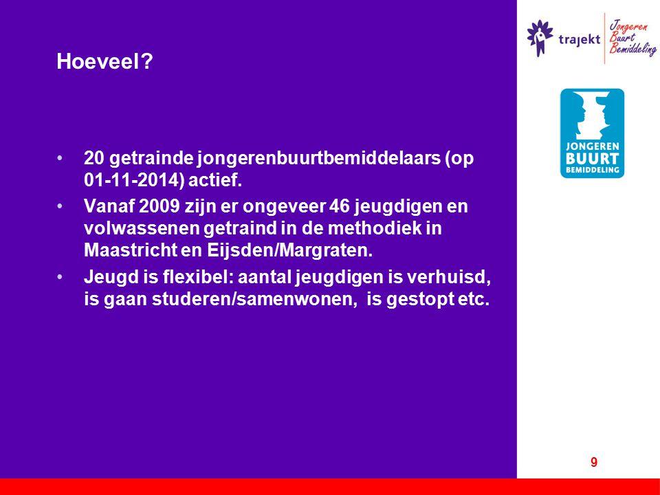 Hoeveel? 20 getrainde jongerenbuurtbemiddelaars (op 01-11-2014) actief. Vanaf 2009 zijn er ongeveer 46 jeugdigen en volwassenen getraind in de methodi