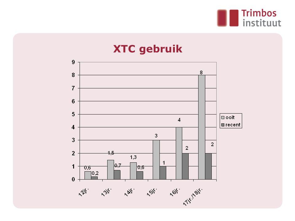 XTC gebruik