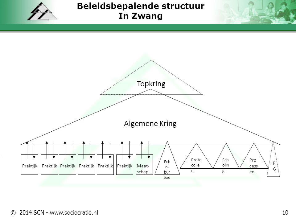 © 2014 SCN - www.sociocratie.nl Beleidsbepalende structuur In Zwang 10 Algemene Kring Topkring PGPG Ech o- bur eau Proto colle n Sch olin g. Pro cess