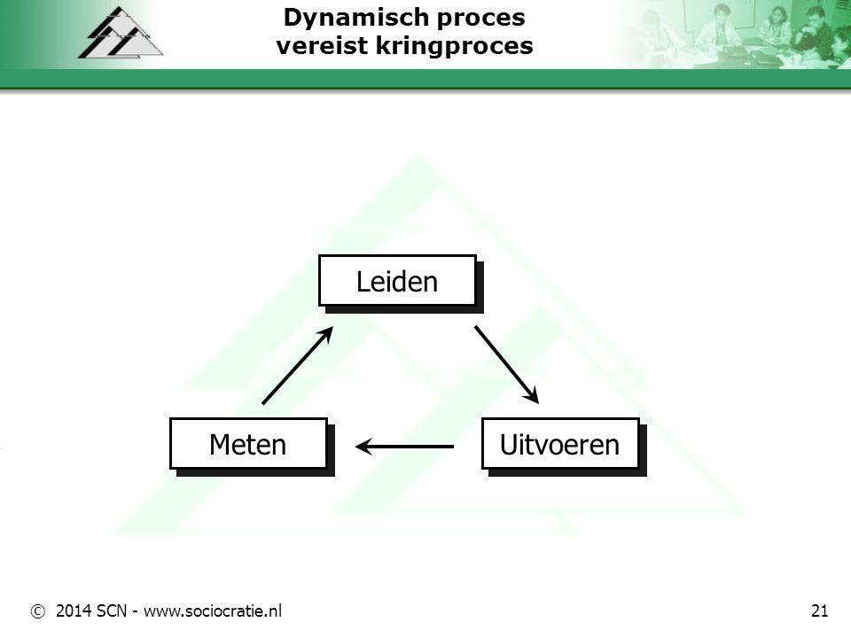 © 2014 SCN - www.sociocratie.nl Dynamisch proces vereist kringproces Leiden Meten Uitvoeren 21