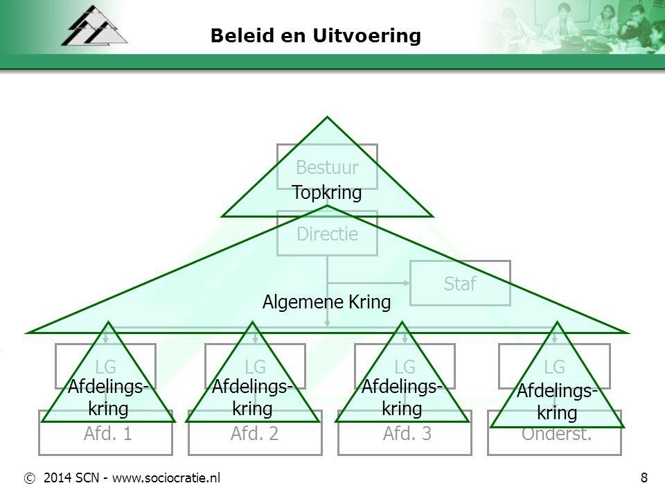 © 2014 SCN - www.sociocratie.nl Beleid en Uitvoering Afd. 1 Bestuur Directie Afd. 2 Staf LG Afd. 3 LG Onderst. LG Topkring Algemene Kring Afdelings- k