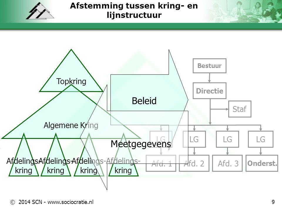 © 2014 SCN - www.sociocratie.nl Afstemming tussen kring- en lijnstructuur Afd. 1 Bestuur Directie Afd. 2 Staf LG Afd. 3 LG Onderst. LG Topkring Algeme