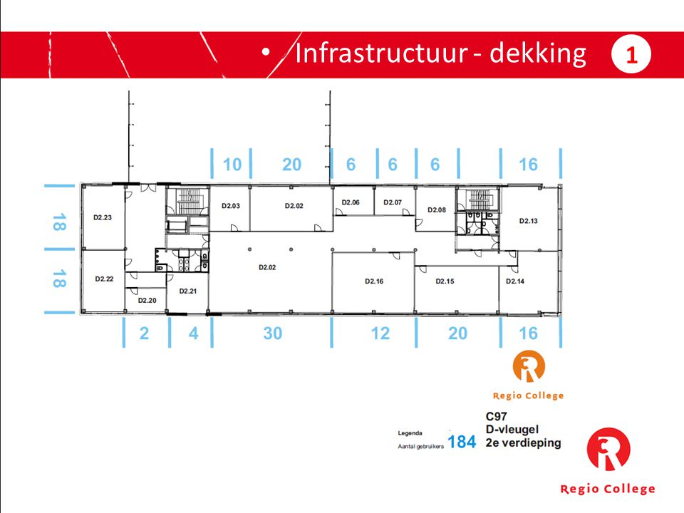Infrastructuur - dekking 1