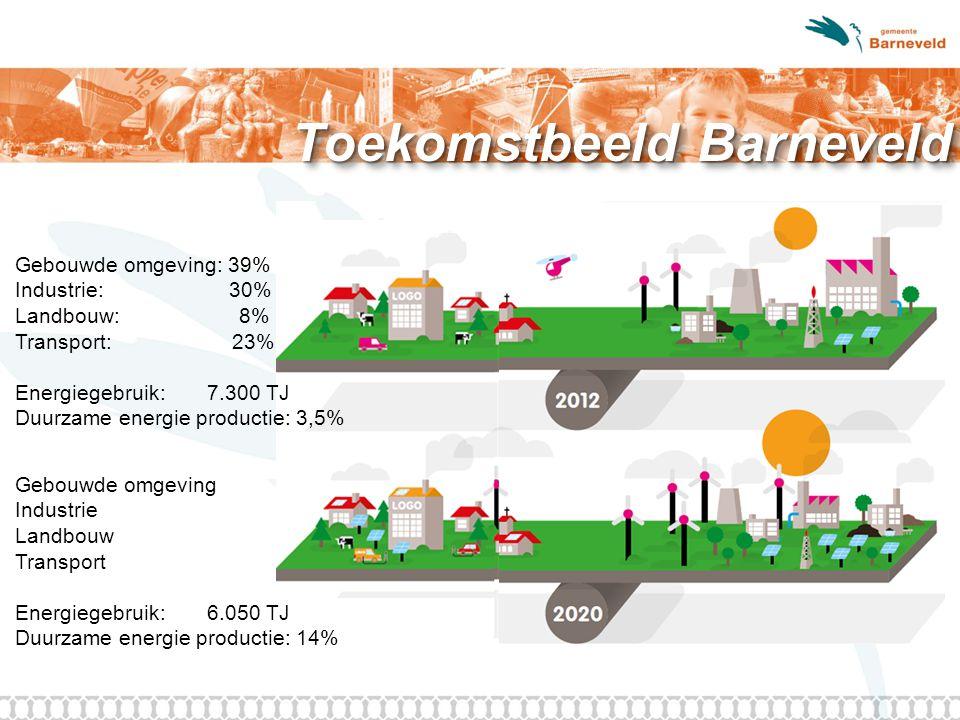 Toekomstbeeld Barneveld Gebouwde omgeving: 39% Industrie: 30% Landbouw: 8% Transport: 23% Energiegebruik:7.300 TJ Duurzame energie productie: 3,5% Gebouwde omgeving Industrie Landbouw Transport Energiegebruik:6.050 TJ Duurzame energie productie: 14%