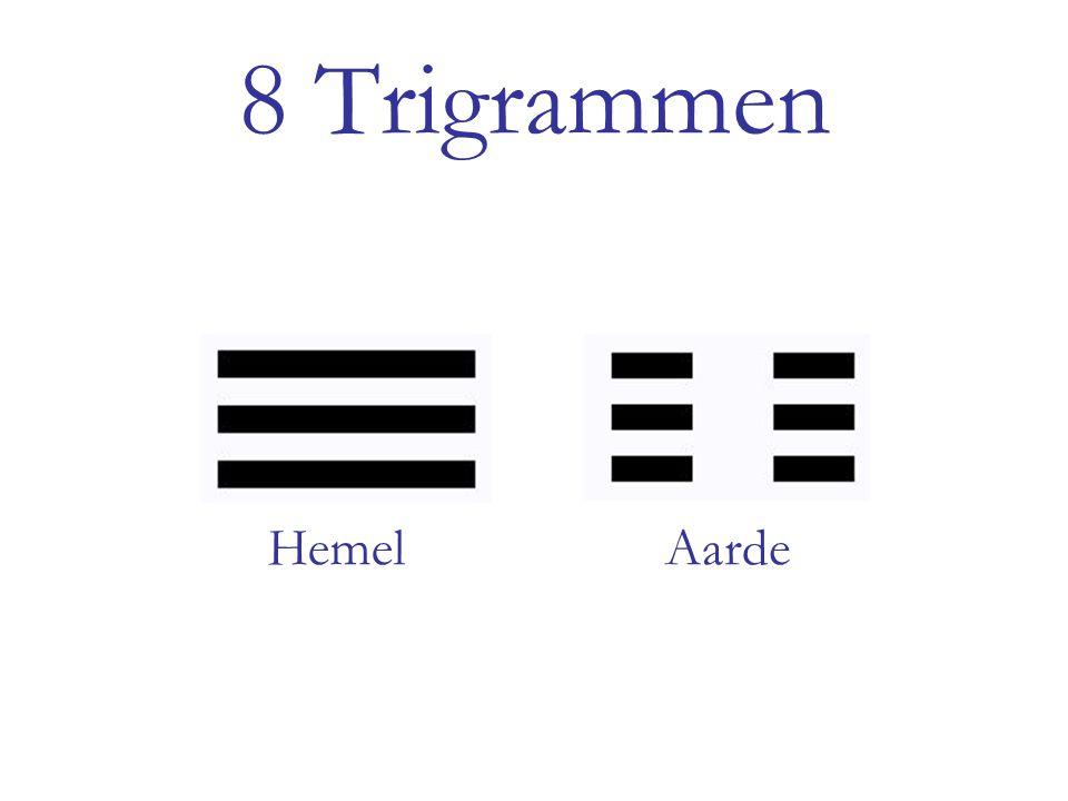 8 Trigrammen HemelAarde