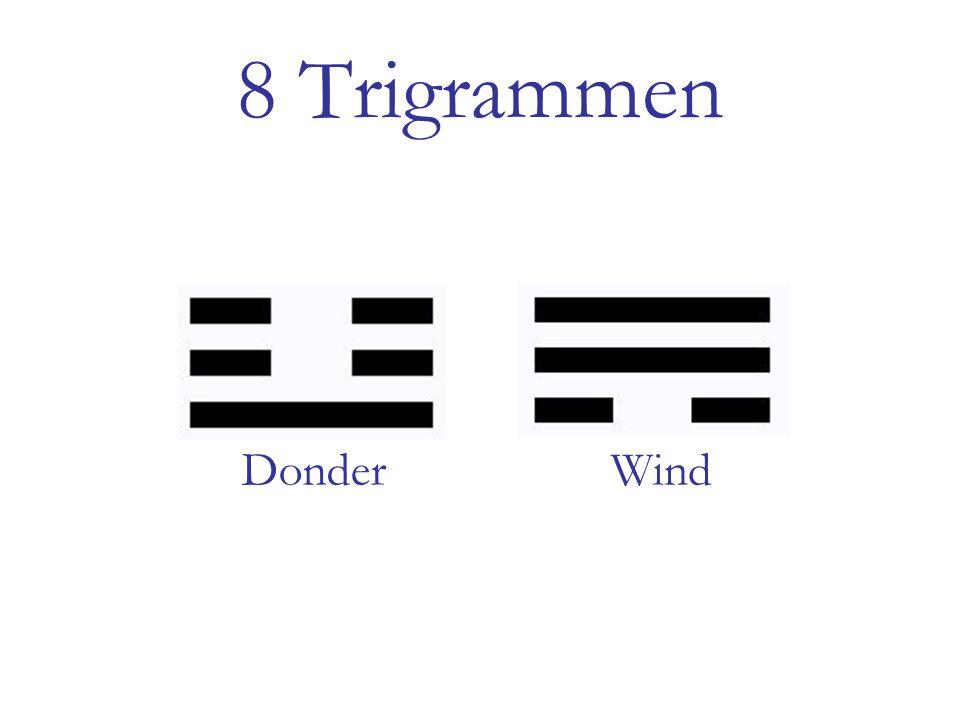 8 Trigrammen DonderWind