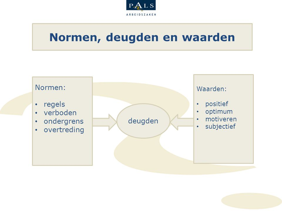Normen, deugden en waarden Normen: regels verboden ondergrens overtreding Waarden: positief optimum motiveren subjectief deugden
