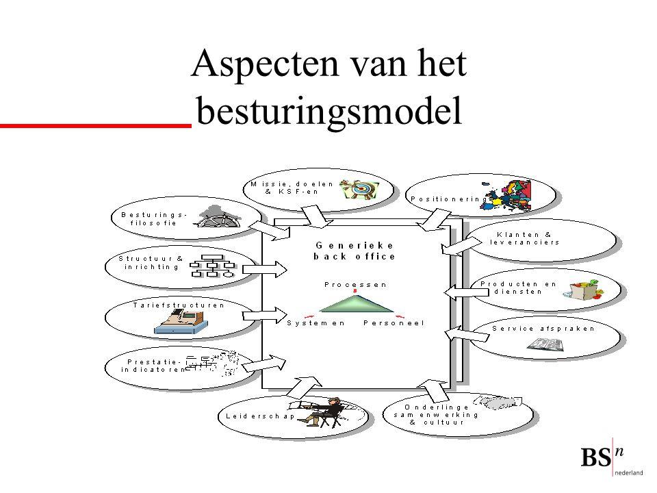 Aspecten van het besturingsmodel