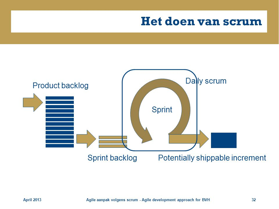 Het doen van scrum April 2013Agile aanpak volgens scrum - Agile development approach for BVH32 Product backlog Sprint backlog Sprint Daily scrum Potentially shippable increment
