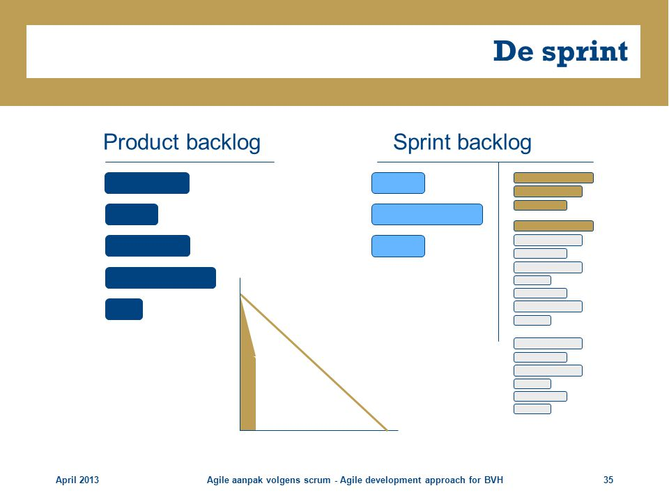 De sprint April 2013Agile aanpak volgens scrum - Agile development approach for BVH35 Sprint backlogProduct backlog