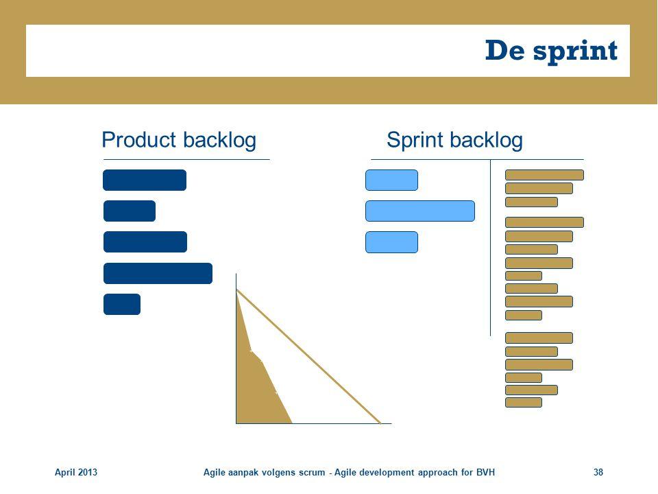 De sprint April 2013Agile aanpak volgens scrum - Agile development approach for BVH38 Sprint backlogProduct backlog