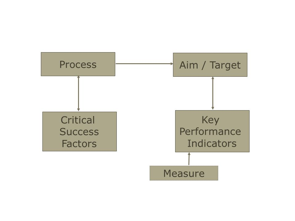 Process Critical Success Factors Aim / Target Key Performance Indicators Measure